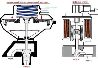 Система рециркуляции отработавших газов (EGR), в чем её польза для двигателя