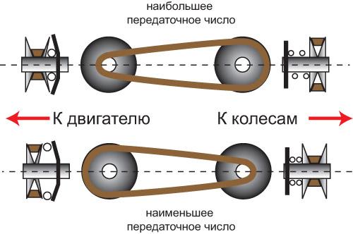 Схема работы бесступенчатой коробки передач