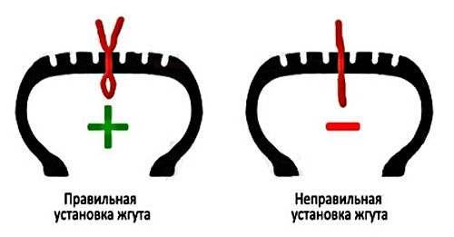 правила заправки жгута ремкомплекта шин